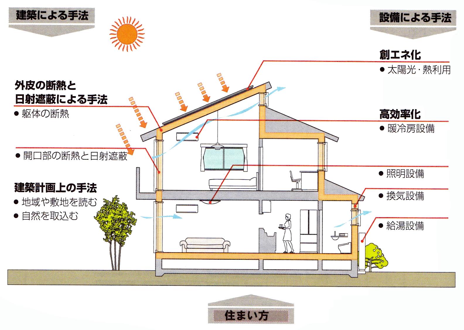 建築による手法と設備による手法をイラストで解説