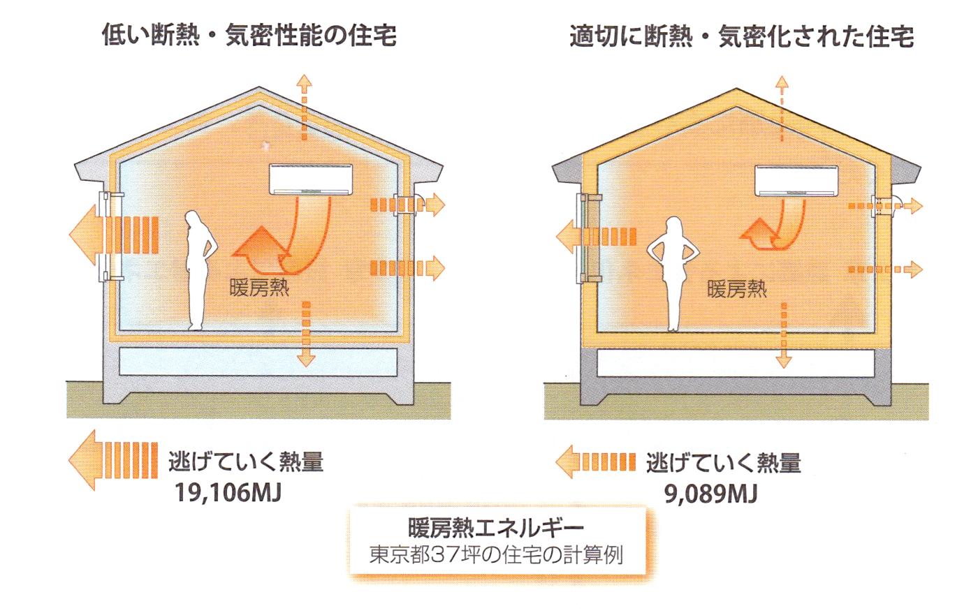 暖冷房負荷の低減・計算例