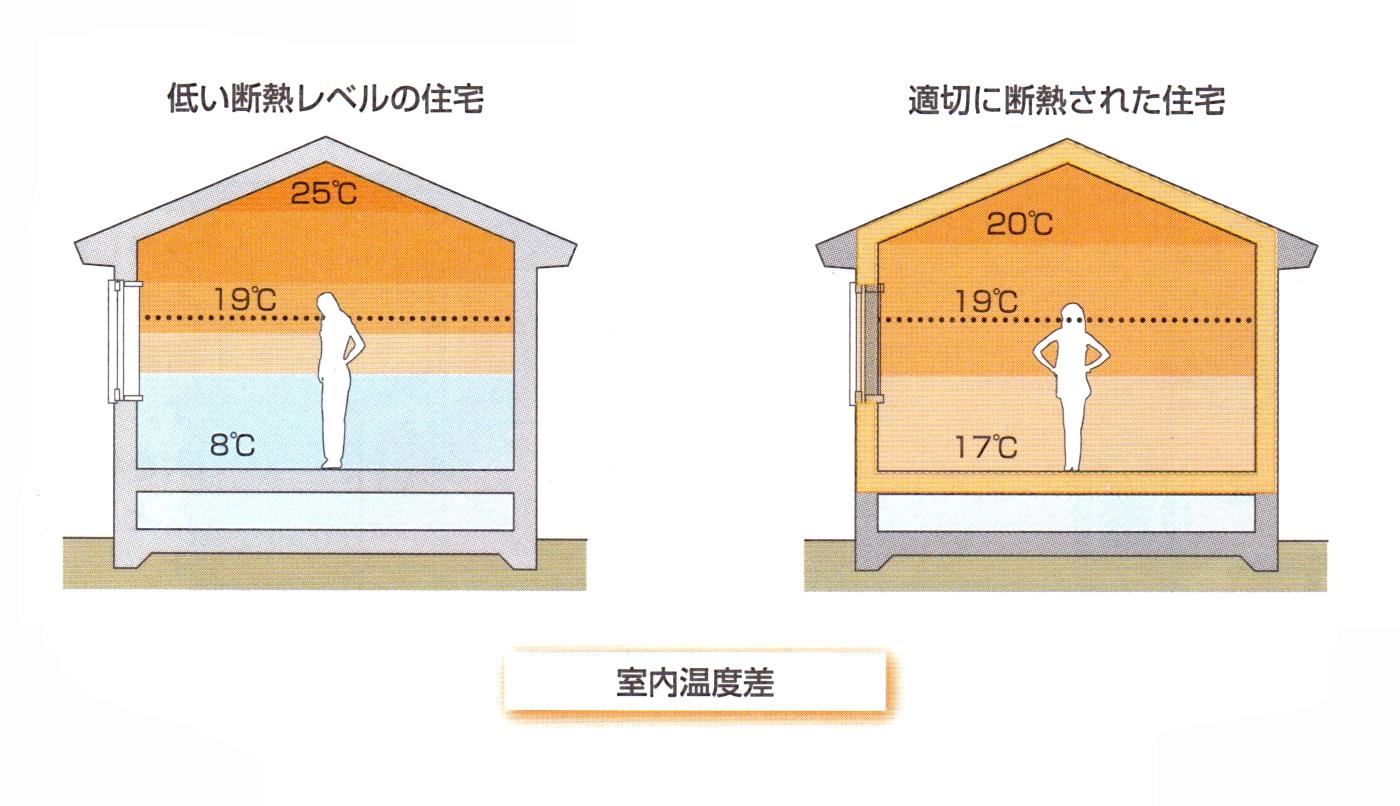 室内の上下温度差