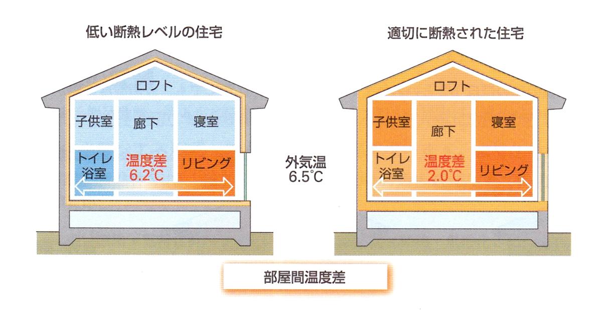 部屋間の温度差