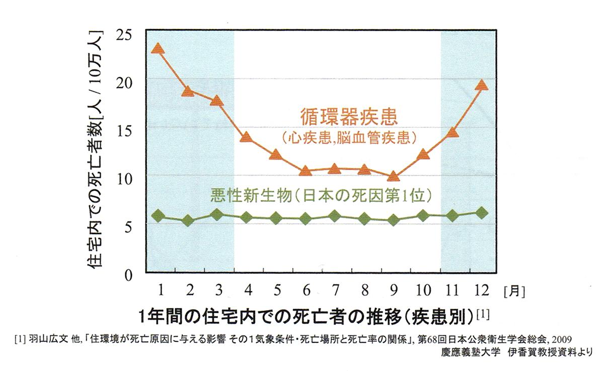 住宅内での死亡者数のグラフ